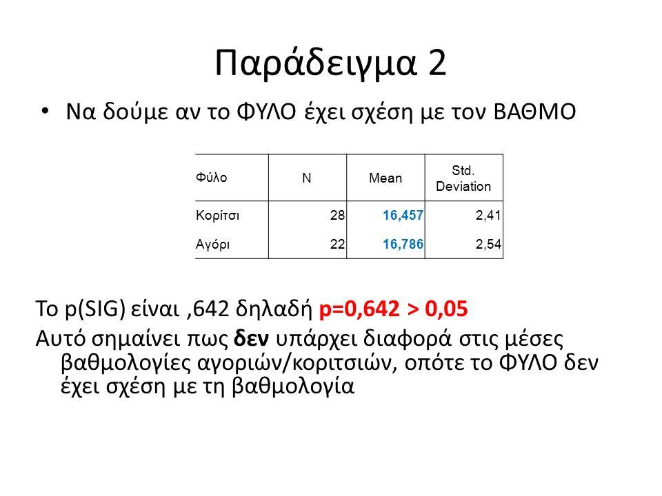 Παράδειγμα 3 Θέλουμε να βρούμε τη σχέση ανάμεσα στην ΚΥΡΙΟΤΕΡΗ ΑΣΧΟΛΙΑ και τον ΒΑΘΜΟ Εδώ η ποιοτική μεταβλητή έχει 5 κατηγορίες Η κατάλληλη διαδικασία όταν έχουμε περισσότερες από 2 κατηγορίες ονομάζεται Ανάλυση Διακύμανσης (ANOVA)