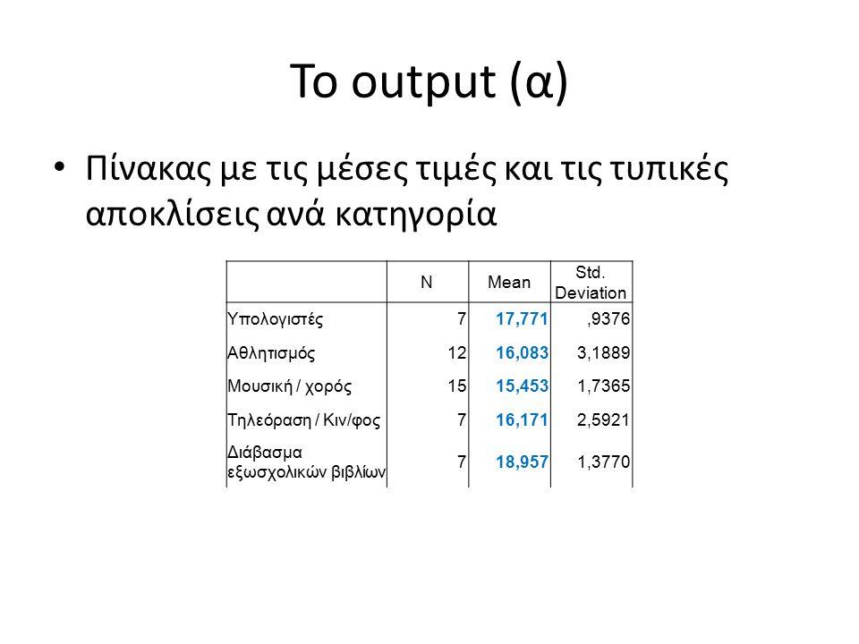 Το output (β) Το SIG (p) βρίσκεται στον επόμενο πίνακα, και στην περίπτωση μας είναι p=0,011<0,05 Οπότε συμπεραίνουμε ότι η κυριότερη ασχολία έχει σχέση με το Βαθμό.
