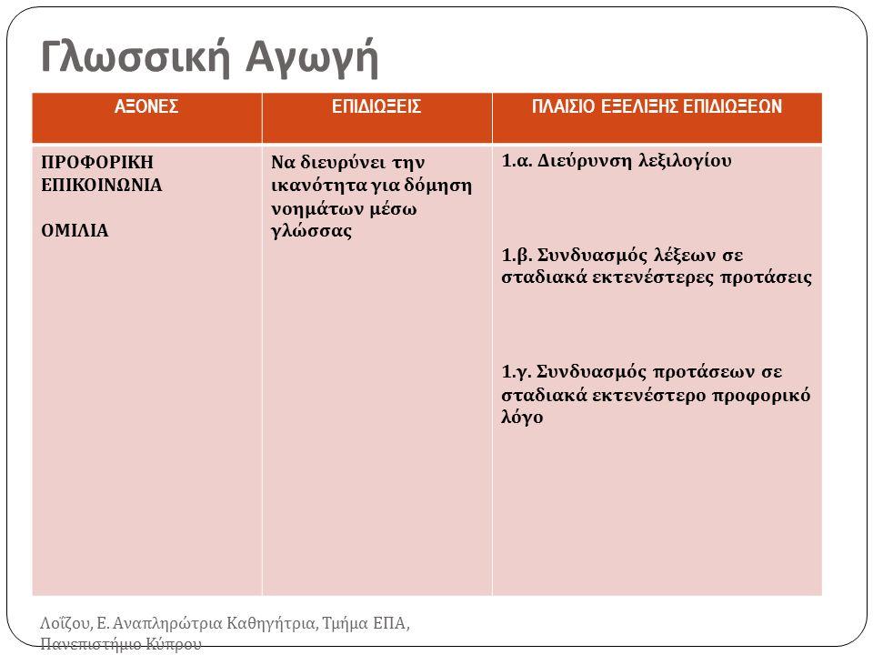 Γλωσσική Αγωγή ΑΞΟΝΕΣΕΠΙΔΙΩΞΕΙΣΠΛΑΙΣΙΟ ΕΞΕΛΙΞΗΣ ΕΠΙΔΙΩΞΕΩΝ ΠΡΟΦΟΡΙΚΗ ΕΠΙΚΟΙΝΩΝΙΑ ΟΜΙΛΙΑ Να διευρύνει την ικανότητα για δόμηση νοημάτων μέσω γλώσσας 1.