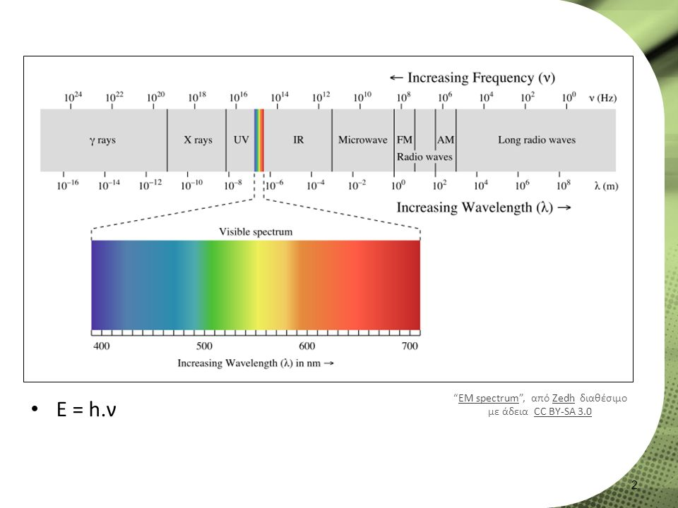 E = h.ν 2 EM spectrum , από Zedh διαθέσιμο με άδεια CC BY-SA 3.0EM spectrumZedhCC BY-SA 3.0