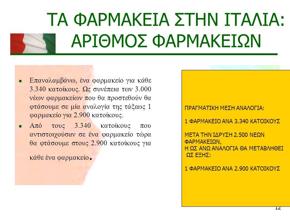 12 ΤΑ ΦΑΡΜΑΚΕΙΑ ΣΤΗΝ ΙΤΑΛΙΑ: ΑΡΙΘΜΟΣ ΦΑΡΜΑΚΕΙΩΝ Επαναλαμβάνω, ένα φαρμακείο για κάθε 3.340 κατοίκους.