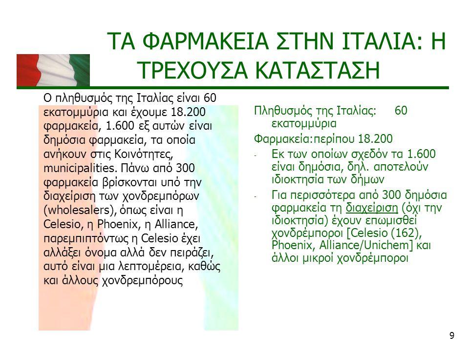 20 Η ΑΠΕΛΕΥΘΕΡΩΣΗ ΤΟΥ ΙΔΙΟΚΤΗΣΙΑΚΟΥ ΚΑΘΕΣΤΩΤΟΣ Σε συναφή συμπεράσματα κατέληξε το Ιταλικό Συνταγματικό Δικαστήριο (στην απόφαση της 18 ης Ιουλίου 2014) σε υπόθεση που είχε υποβληθεί από ιδιοκτήτες καταστημάτων πώλησης παραφαρμακευτικών ειδών Καταρχάς, το δικαίωμα στην υγεία αποτελεί μία εκ των θεμελιωδών αρχών του Ιταλικού Συντάγματος Η εν λόγω αρχή έχει μεταφερθεί στο κοινό δίκαιο που ρυθμίζει την ορθή κατανομή των ανεξάρτητων φαρμακείων στην εθνική επικράτεια (κριτήρια ίδρυσης) Αναφέρθηκα στο Ιταλικό Συνταγματικό Δικαστήριο και στην απόφασή του της 18ης Ιουλίου του 2014.