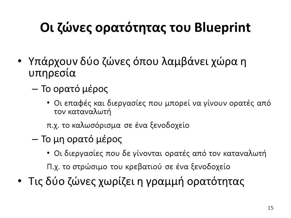 Οι ζώνες ορατότητας του Blueprint Υπάρχουν δύο ζώνες όπου λαμβάνει χώρα η υπηρεσία – Το ορατό μέρος Οι επαφές και διεργασίες που μπορεί να γίνουν ορατές από τον καταναλωτή π.χ.