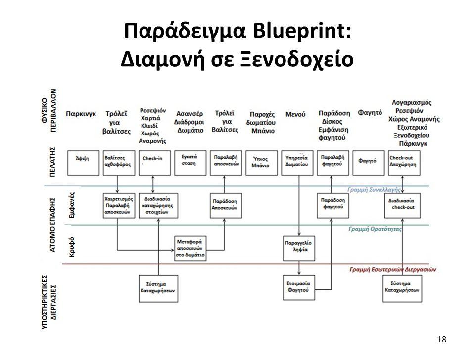 Παράδειγμα Blueprint: Διαμονή σε Ξενοδοχείο 18