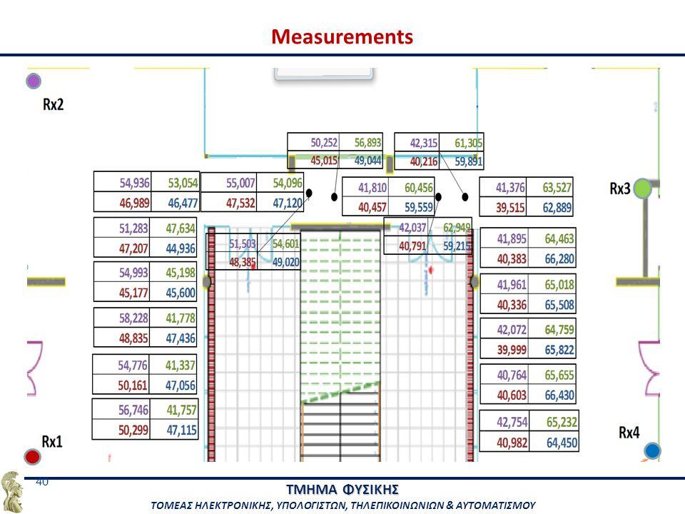 ΤΜΗΜΑ ΦΥΣΙΚΗΣ ΤΟΜΕΑΣ ΗΛΕΚΤΡΟΝΙΚΗΣ, ΥΠΟΛΟΓΙΣΤΩΝ, ΤΗΛΕΠΙΚΟΙΝΩΝΙΩΝ & ΑΥΤΟΜΑΤΙΣΜΟΥ 40 Measurements