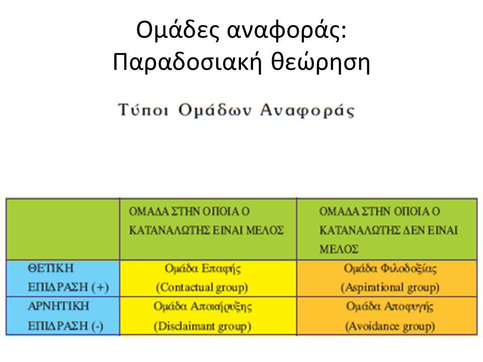 Κοινωνικές τάξεις και μάρκετινγκ στην πράξη Ι