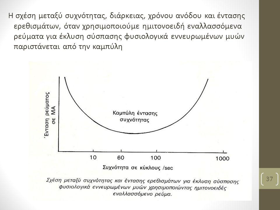 Η σχέση μεταξύ συχνότητας, διάρκειας, χρόνου ανόδου και έντασης ερεθισμάτων, όταν χρησιμοποιούμε ημιτονοειδή εναλλασσόμενα ρεύματα για έκλυση σύσπασης φυσιολογικά εννευρωμένων μυών παριστάνεται από την καμπύλη Βασιλειάδη Κ, PT, MSc 37