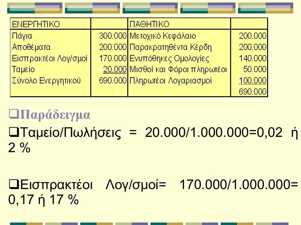  Παράδειγμα  Ταμείο/Πωλήσεις = 20.000/1.000.000=0,02 ή 2 %  Εισπρακτέοι Λογ/σμοί= 170.000/1.000.000= 0,17 ή 17 %