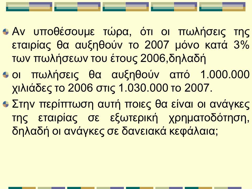 Αν υποθέσουμε τώρα, ότι οι πωλήσεις της εταιρίας θα αυξηθούν το 200 7 μόνο κατά 3% των πωλήσεων του έτους 2006,δηλαδή οι πωλήσεις θα αυξηθούν από 1.000.000 χιλιάδες το 2006 στις 1.030.000 το 200 7.