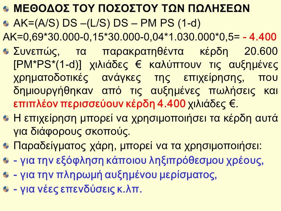 ΜΕΘΟΔΟΣ ΤΟΥ ΠΟΣΟΣΤΟΥ ΤΩΝ ΠΩΛΗΣΕΩΝ AK=(A/S) DS –(L/S) DS – PM PS (1-d) ΑΚ=0,69*30.000-0,15*30.000-0,04*1.030.000*0,5= - 4.400 Συνεπώς, τα παρακρατηθέντα κέρδη 20.600 [PM*PS*(1-d)] χιλιάδες € καλύπτουν τις αυξημένες χρηματοδοτικές ανάγκες της επιχείρησης, που δημιουργήθηκαν από τις αυξημένες πωλήσεις και επιπλέον περισσεύουν κέρδη 4.400 χιλιάδες €.