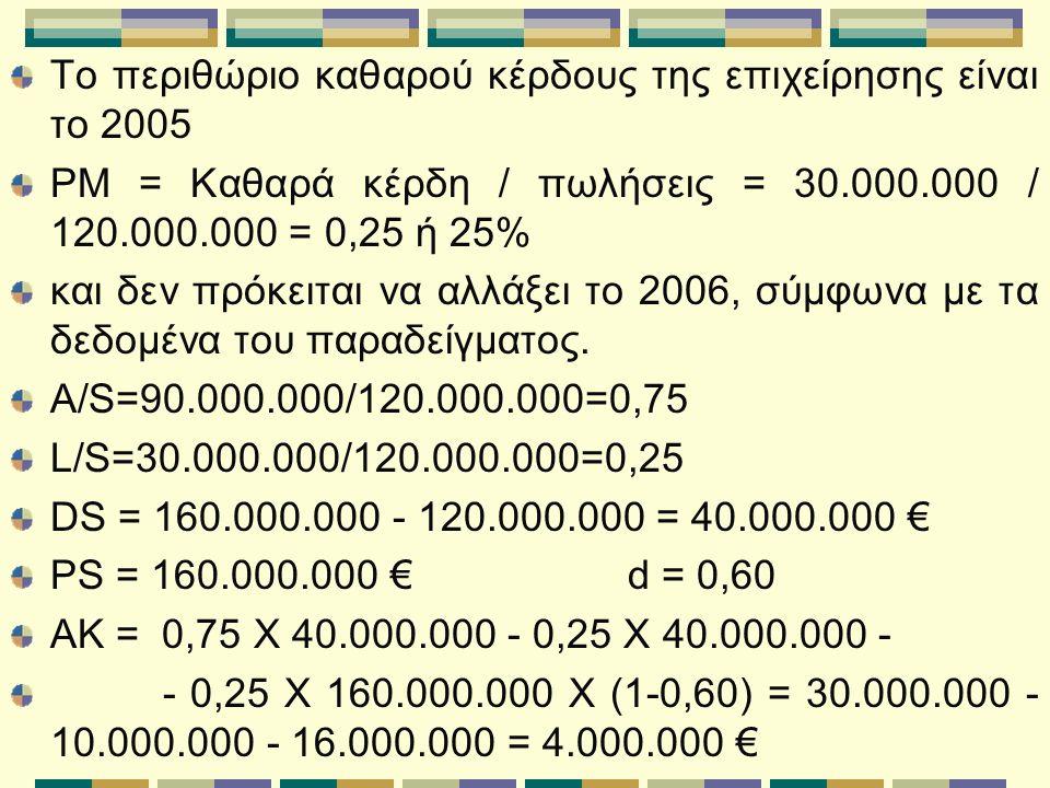 Το περιθώριο καθαρού κέρδους της επιχείρησης είναι το 2005 PM = Kαθαρά κέρδη / πωλήσεις = 30.000.000 / 120.000.000 = 0,25 ή 25% και δεν πρόκειται να αλλάξει το 2006, σύμφωνα με τα δεδομένα του παραδείγματος.