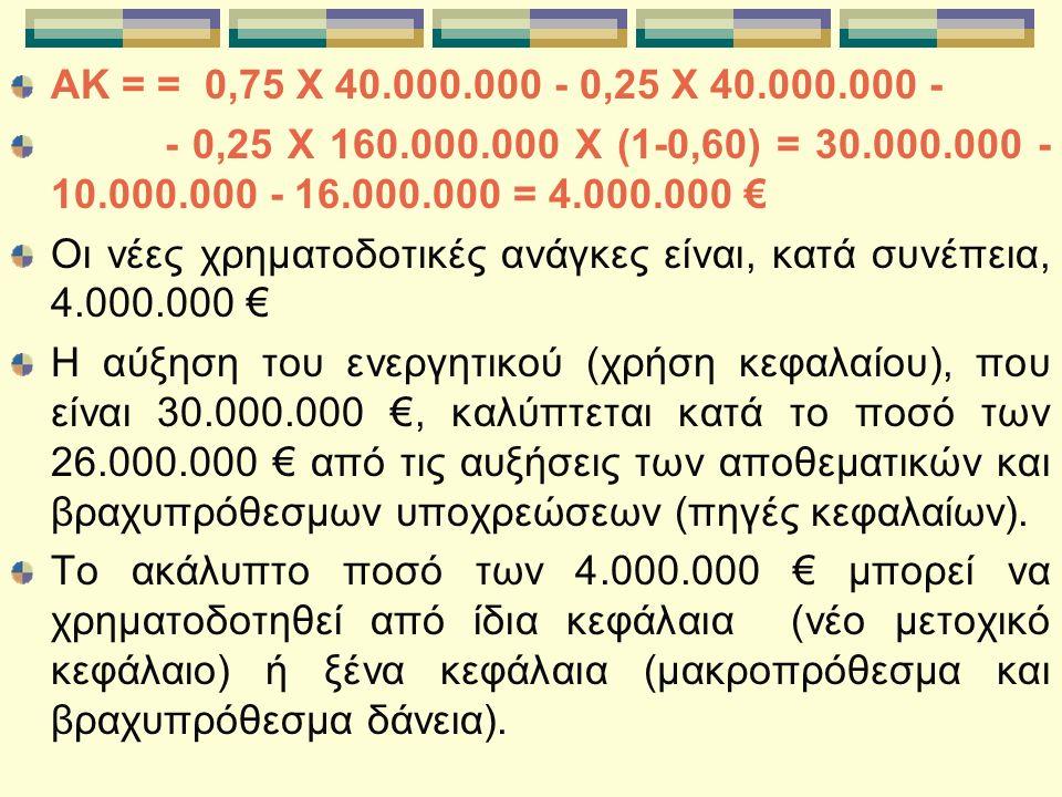 AK = = 0,75 X 40.000.000 - 0,25 X 40.000.000 - - 0,25 X 160.000.000 X (1-0,60) = 30.000.000 - 10.000.000 - 16.000.000 = 4.000.000 € Οι νέες χρηματοδοτικές ανάγκες είναι, κατά συνέπεια, 4.000.000 € Η αύξηση του ενεργητικού (χρήση κεφαλαίου), που είναι 30.000.000 €, καλύπτεται κατά το ποσό των 26.000.000 € από τις αυξήσεις των αποθεματικών και βραχυπρόθεσμων υποχρεώσεων (πηγές κεφαλαίων).
