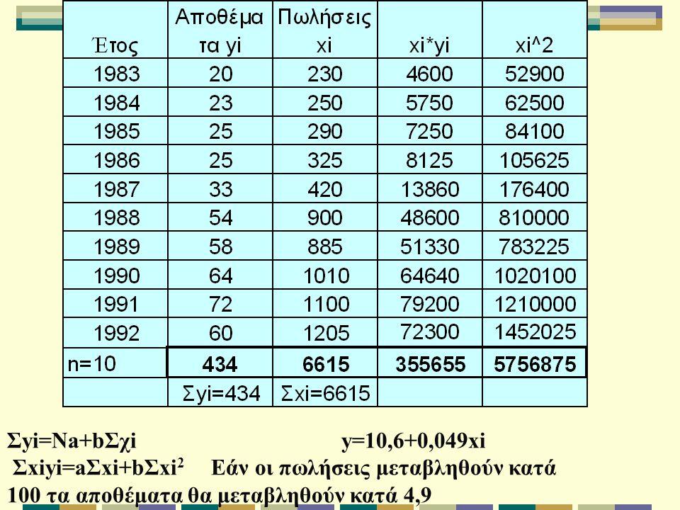 Σyi=Na+bΣχi y=10,6+0,049xi Σxiyi=aΣxi+bΣxi 2 Εάν οι πωλήσεις μεταβληθούν κατά 100 τα αποθέματα θα μεταβληθούν κατά 4,9