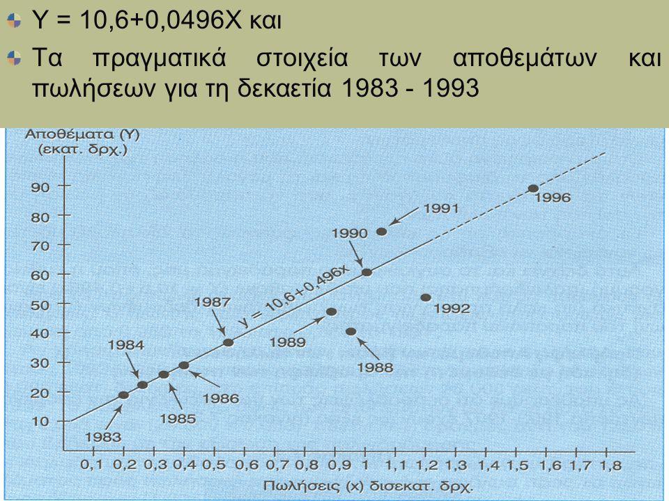 Υ = 10,6+0,0496Χ και Τα πραγματικά στοιχεία των αποθεμάτων και πωλήσεων για τη δεκαετία 1983 - 1993