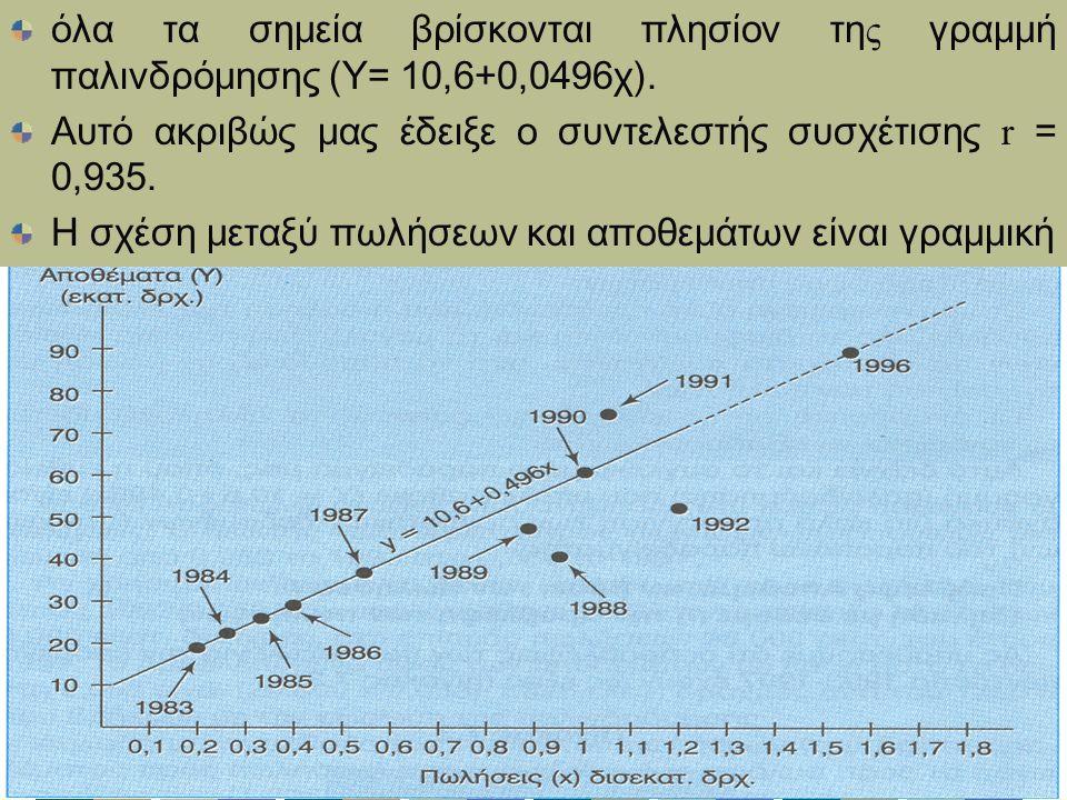 όλα τα σημεία βρίσκονται πλησίον τη ς γραμμή παλινδρόμησης (Υ= 10,6+0,0496χ).