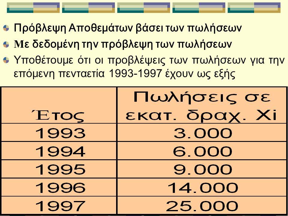 Πρόβλεψη Αποθεμάτων βάσει των πωλήσεων Μ ε δεδομένη την πρόβλεψη των πωλήσεων Υποθέτουμε ότι οι προβλέψεις των πωλήσεων για την επόμενη πενταετία 1993-1997 έχουν ως εξής