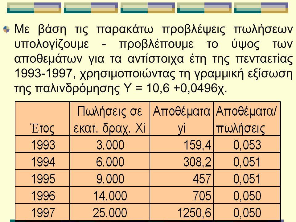 Με βάση τις παρακάτω προβλέψεις πωλήσεων υπολογίζουμε - προβλέπουμε το ύψος των αποθεμάτων για τα αντίστοιχα έτη της πενταετίας 1993-1997, χρησιμοποιώντας τη γραμμική εξίσωση της παλινδρόμησης Υ = 10,6 +0,0496χ.