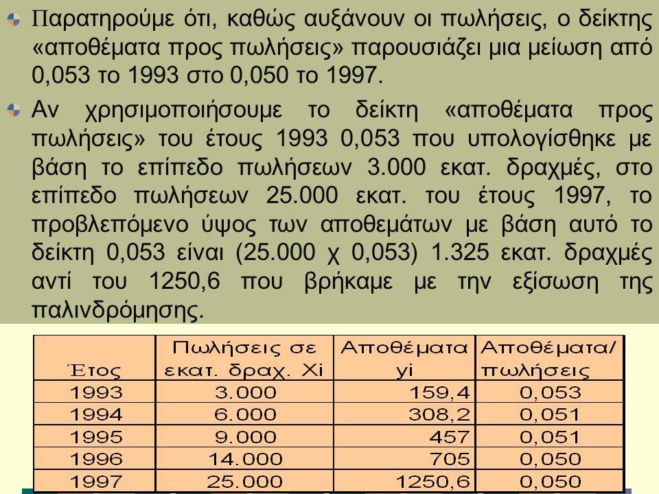 Π αρατηρούμε ότι, καθώς αυξάνουν οι πωλήσεις, ο δείκτης «αποθέματα προς πωλήσεις» παρουσιάζει μια μείωση από 0,053 το 1993 στο 0,050 το 1997.