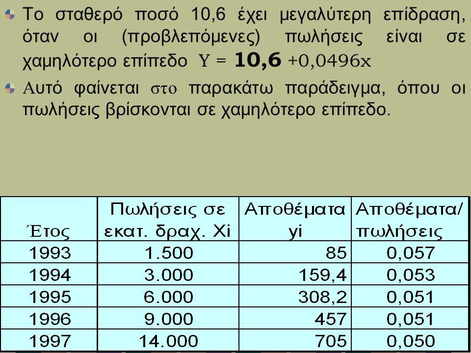 Το σταθερό ποσό 10,6 έχει μεγαλύτερη επίδραση, όταν οι (προβλεπόμενες) πωλήσεις είναι σε χαμηλότερο επίπεδο Υ = 10,6 +0,0496χ Α υτό φαίνεται στο παρακάτω παράδειγμα, όπου οι πωλήσεις βρίσκονται σε χαμηλότερο επίπεδο.