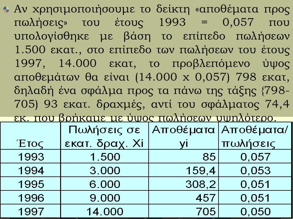 Αν χρησιμοποιήσουμε το δείκτη «αποθέματα προς πωλήσεις» του έτους 1993 = 0,057 που υπολογίσθηκε με βάση το επίπεδο πωλήσεων 1.500 εκατ., στο επίπεδο των πωλήσεων του έτους 1997, 14.000 εκατ, το προβλεπόμενο ύψος αποθεμάτων θα είναι (14.000 χ 0,057) 798 εκατ, δηλαδή ένα σφάλμα προς τα πάνω της τάξης {798- 705) 93 εκατ.