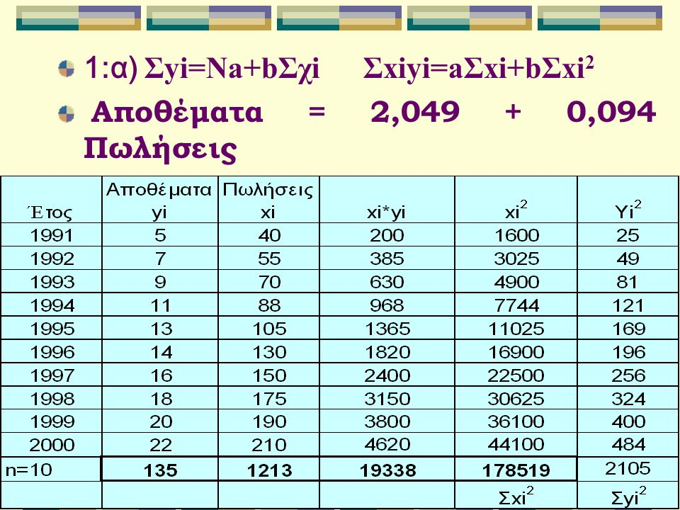 1:α) Σyi=Na+bΣχi Σxiyi=aΣxi+bΣxi 2 Αποθέματα = 2,049 + 0,094 Πωλήσεις