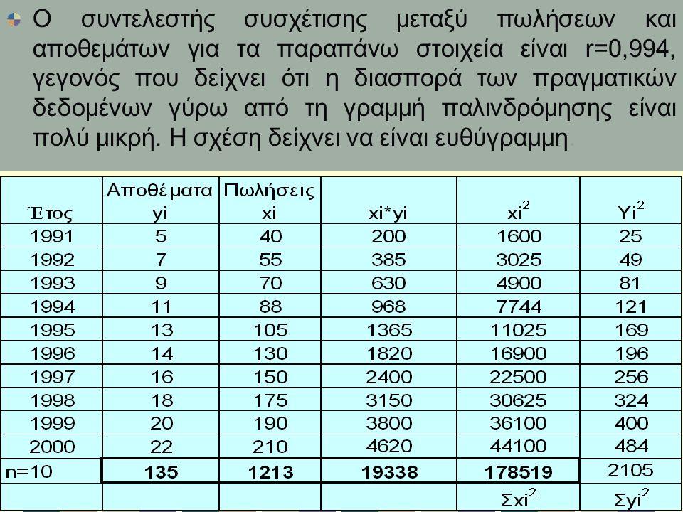 Ο συντελεστής συσχέτισης μεταξύ πωλήσεων και αποθεμάτων για τα παραπάνω στοιχεία είναι r=0,994, γεγονός που δείχνει ότι η διασπορά των πραγματικών δεδομένων γύρω από τη γραμμή παλινδρόμησης είναι πολύ μικρή.