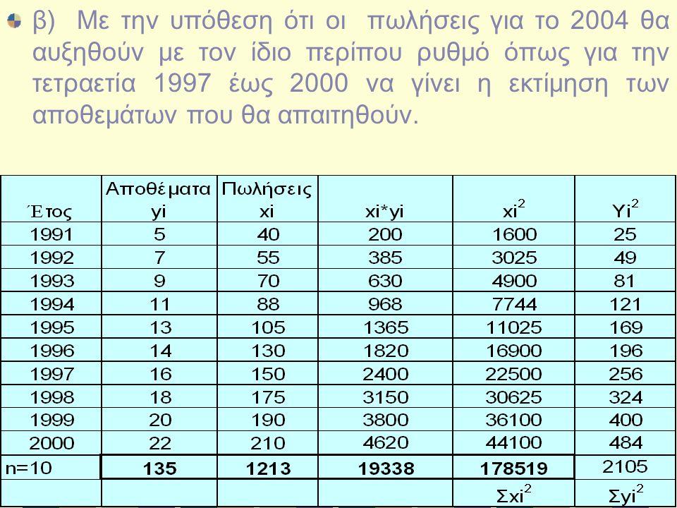 β) Με την υπόθεση ότι οι πωλήσεις για το 2004 θα αυξηθούν με τον ίδιο περίπου ρυθμό όπως για την τετραετία 1997 έως 2000 να γίνει η εκτίμηση των αποθεμάτων που θα απαιτηθούν.