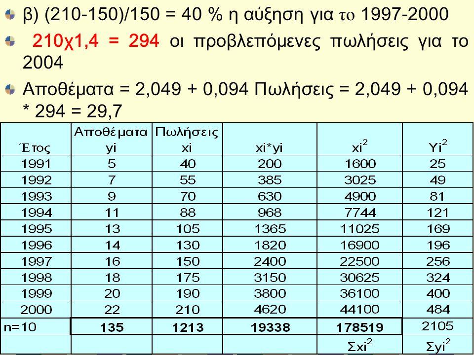 β) (210-150)/150 = 40 % η αύξηση για το 1997-2000 210χ1,4 = 294 οι προβλεπόμενες πωλήσεις για το 2004 Αποθέματα = 2,049 + 0,094 Πωλήσεις = 2,049 + 0,094 * 294 = 29,7