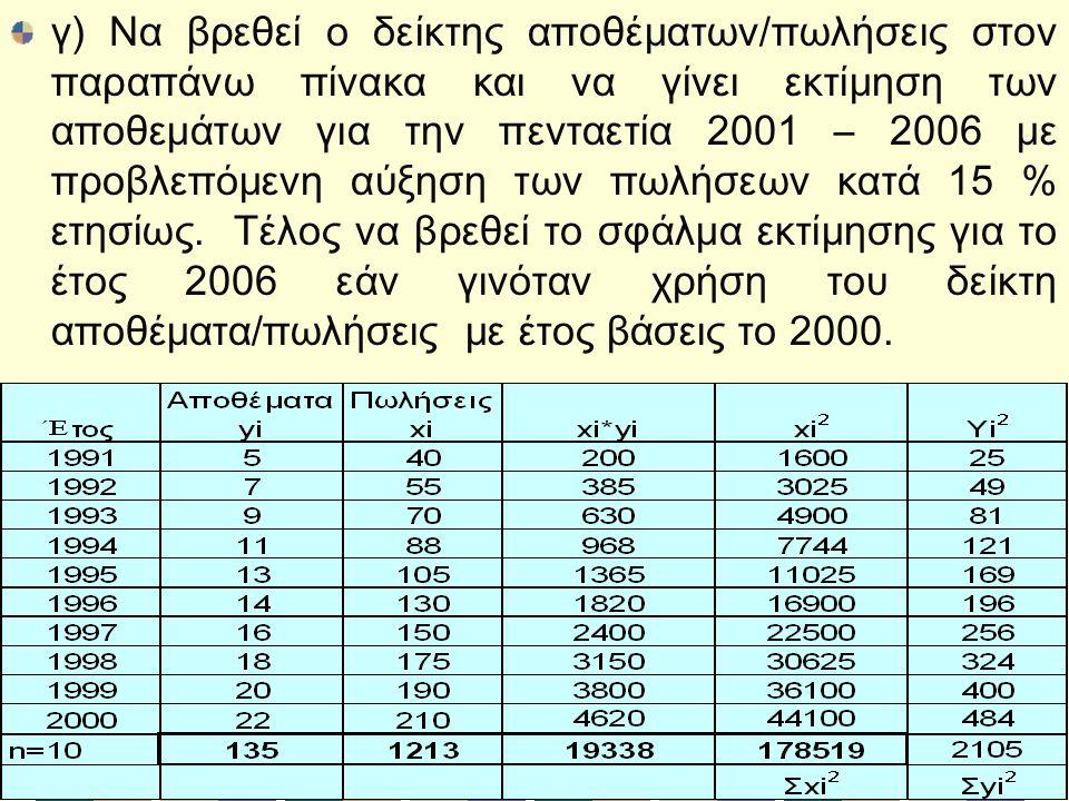 γ) Να βρεθεί ο δείκτης αποθέματων/πωλήσεις στον παραπάνω πίνακα και να γίνει εκτίμηση των αποθεμάτων για την πενταετία 2001 – 2006 με προβλεπόμενη αύξηση των πωλήσεων κατά 15 % ετησίως.