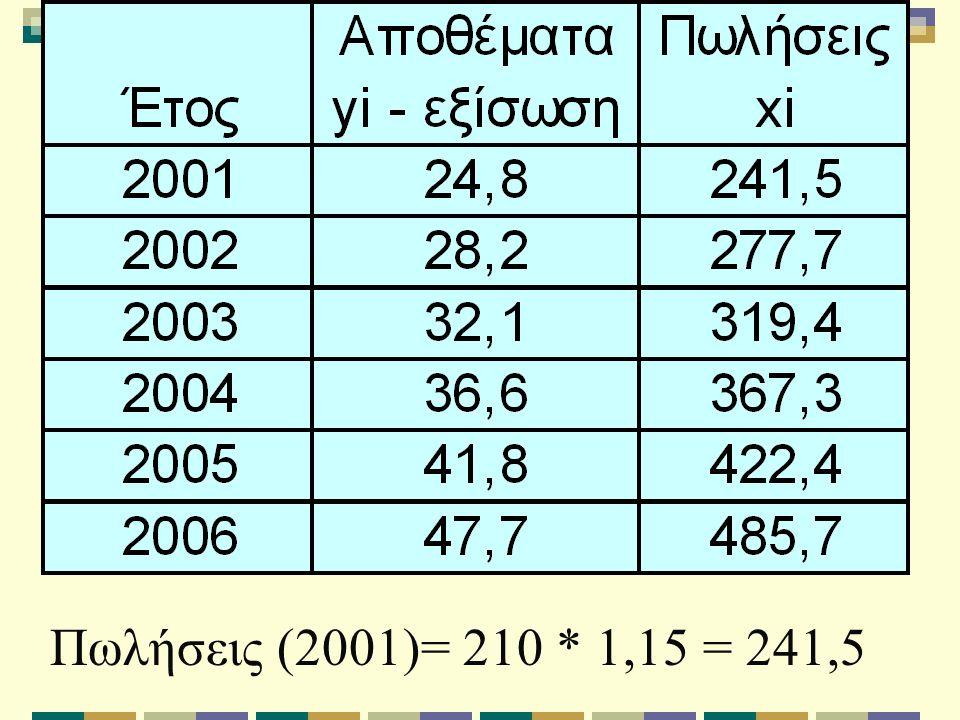 Πωλήσεις (2001)= 210 * 1,15 = 241,5