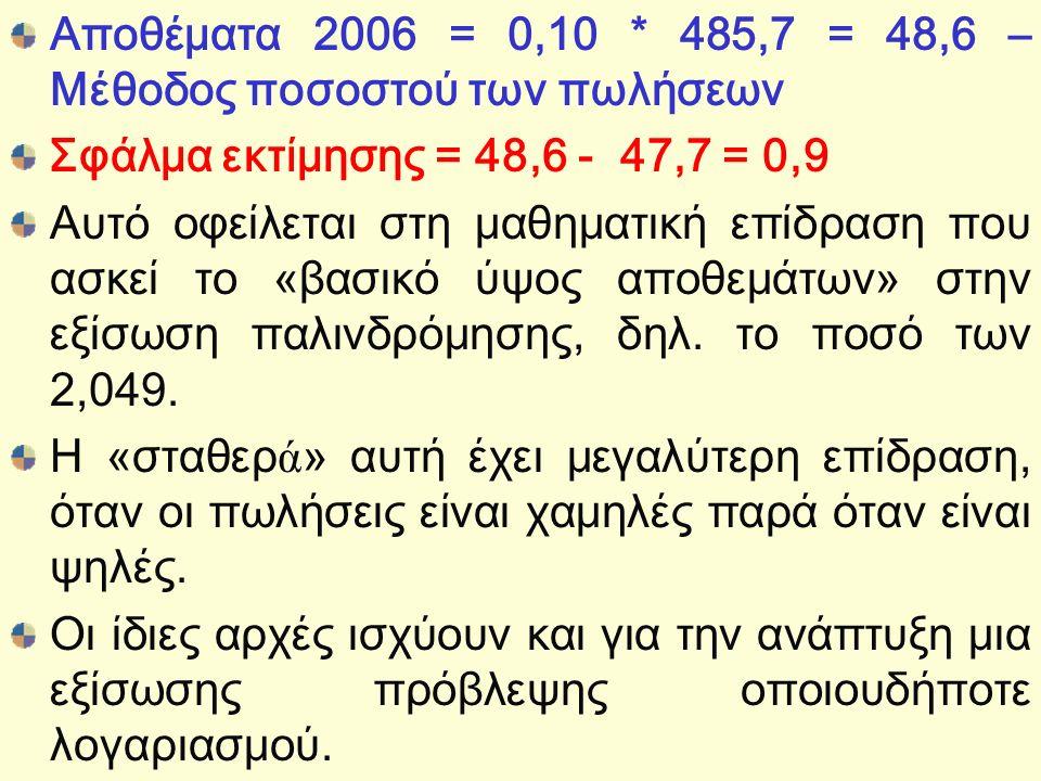 Αποθέματα 2006 = 0,10 * 485,7 = 48,6 – Μέθοδος ποσοστού των πωλήσεων Σφάλμα εκτίμησης = 48,6 - 47,7 = 0,9 Αυτό οφείλεται στη μαθηματική επίδραση που ασκεί το «βασικό ύψος αποθεμάτων» στην εξίσωση παλινδρόμησης, δηλ.