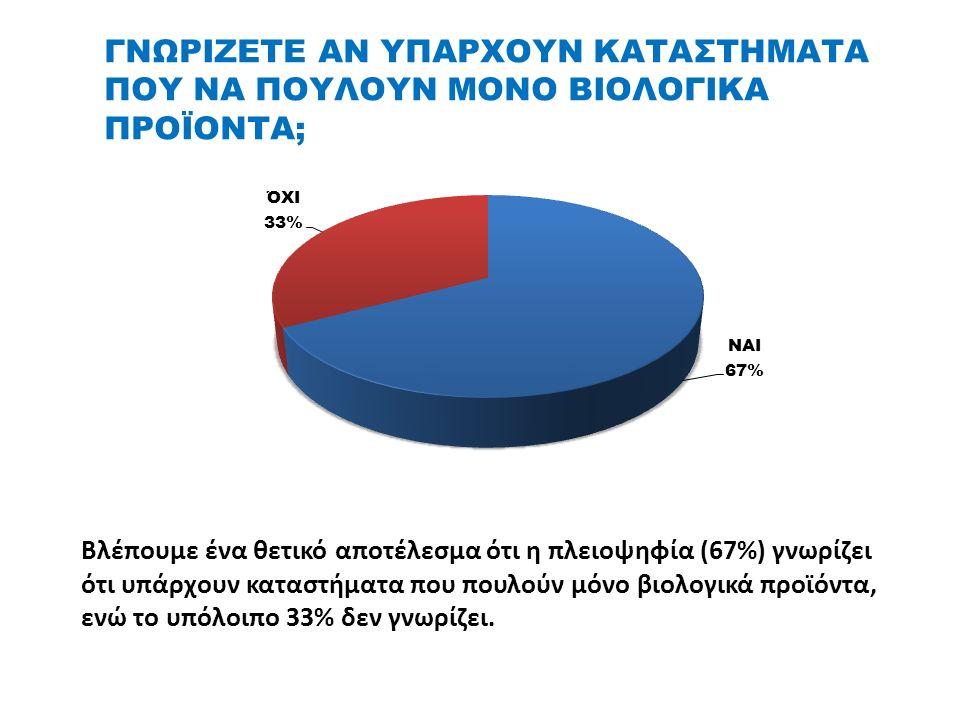 ΓΝΩΡΙΖΕΤΕ ΑΝ ΥΠΑΡΧΟΥΝ ΚΑΤΑΣΤΗΜΑΤΑ ΠΟΥ ΝΑ ΠΟΥΛΟΥΝ ΜΟΝΟ ΒΙΟΛΟΓΙΚΑ ΠΡΟΪΟΝΤΑ; Βλέπουμε ένα θετικό αποτέλεσμα ότι η πλειοψηφία (67%) γνωρίζει ότι υπάρχουν καταστήματα που πουλούν μόνο βιολογικά προϊόντα, ενώ το υπόλοιπο 33% δεν γνωρίζει.