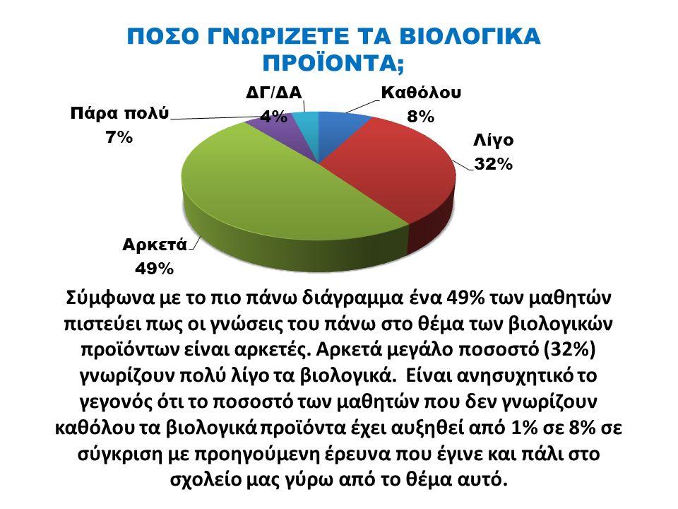 ΠΟΣΟ ΓΝΩΡΙΖΕΤΕ ΤΑ ΒΙΟΛΟΓΙΚΑ ΠΡΟΪΟΝΤΑ; Σύμφωνα με το πιο πάνω διάγραμμα ένα 49% των μαθητών πιστεύει πως οι γνώσεις του πάνω στο θέμα των βιολογικών προϊόντων είναι αρκετές.