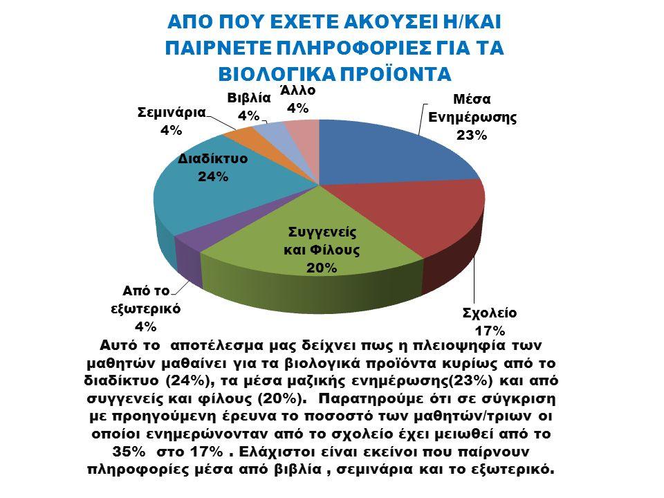 Αυτό το αποτέλεσμα μας δείχνει πως η πλειοψηφία των μαθητών μαθαίνει για τα βιολογικά προϊόντα κυρίως από το διαδίκτυο (24%), τα μέσα μαζικής ενημέρωσης(23%) και από συγγενείς και φίλους (20%).