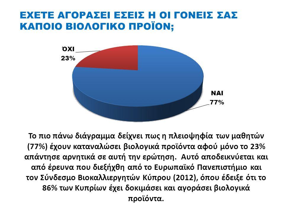 ΕΧΕΤΕ ΑΓΟΡΑΣΕΙ ΕΣΕΙΣ Η ΟΙ ΓΟΝΕΙΣ ΣΑΣ ΚΑΠΟΙΟ ΒΙΟΛΟΓΙΚΟ ΠΡΟΪΟΝ; Το πιο πάνω διάγραμμα δείχνει πως η πλειοψηφία των μαθητών (77%) έχουν καταναλώσει βιολογικά προϊόντα αφού μόνο το 23% απάντησε αρνητικά σε αυτή την ερώτηση.