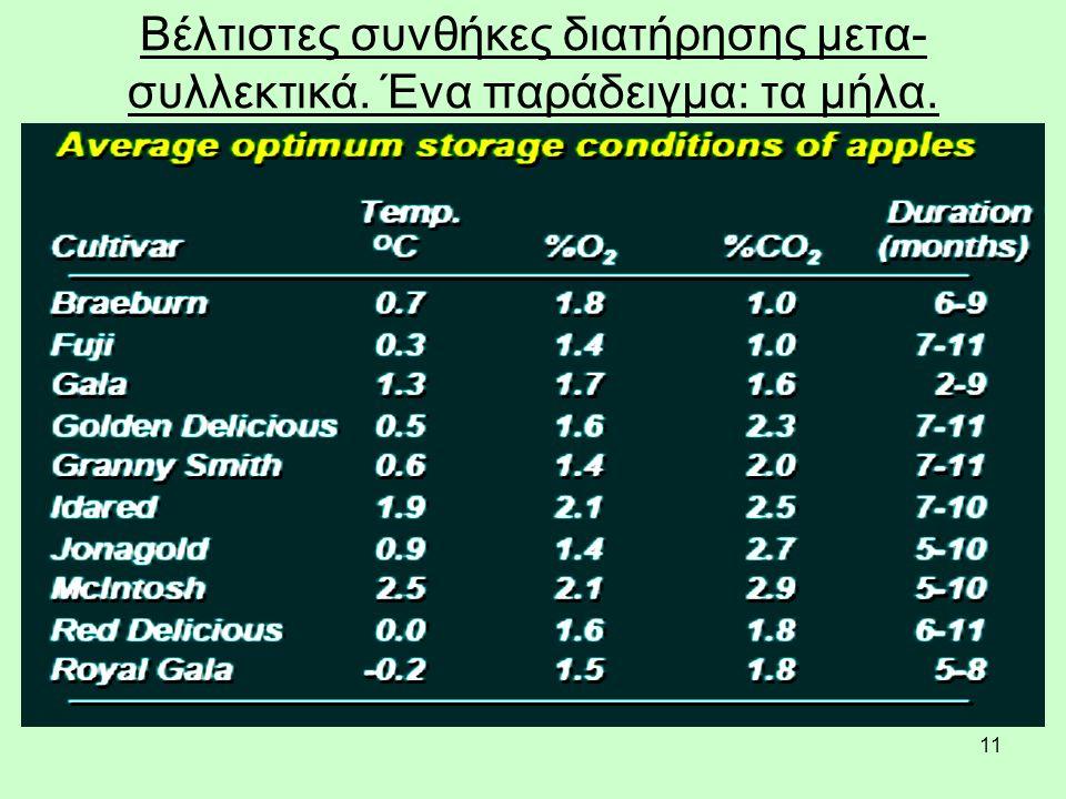 11 Βέλτιστες συνθήκες διατήρησης μετα- συλλεκτικά. Ένα παράδειγμα: τα μήλα.