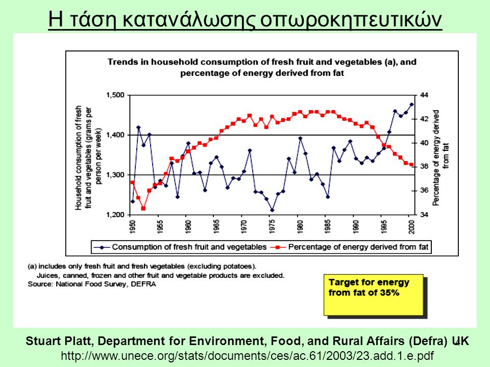 4 Η τάση κατανάλωσης οπωροκηπευτικών Stuart Platt, Department for Environment, Food, and Rural Affairs (Defra) UK http://www.unece.org/stats/documents/ces/ac.61/2003/23.add.1.e.pdf