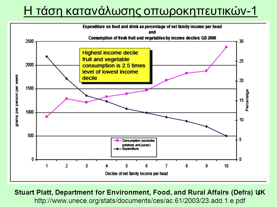 5 Η τάση κατανάλωσης οπωροκηπευτικών-1 Stuart Platt, Department for Environment, Food, and Rural Affairs (Defra) UK http://www.unece.org/stats/documents/ces/ac.61/2003/23.add.1.e.pdf