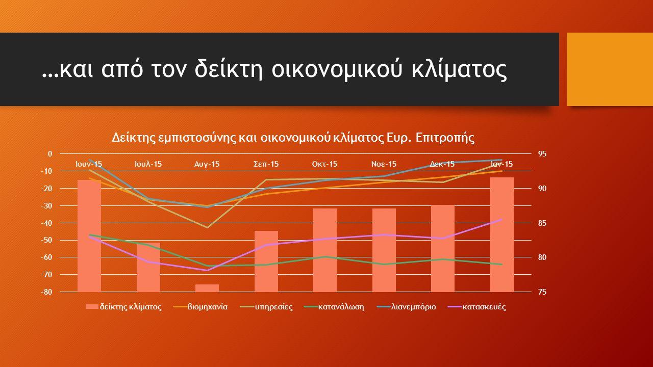 …και από τον δείκτη οικονομικού κλίματος