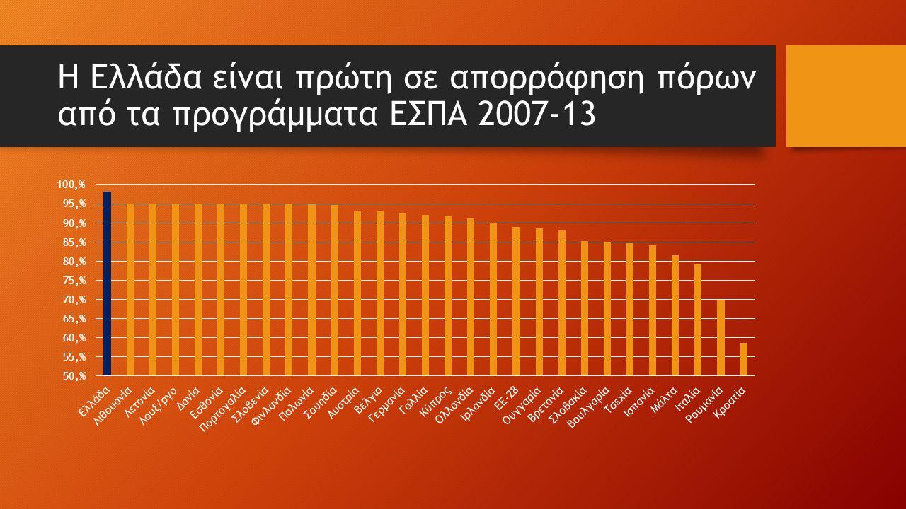 Η Ελλάδα είναι πρώτη σε απορρόφηση πόρων από τα προγράμματα ΕΣΠΑ 2007-13