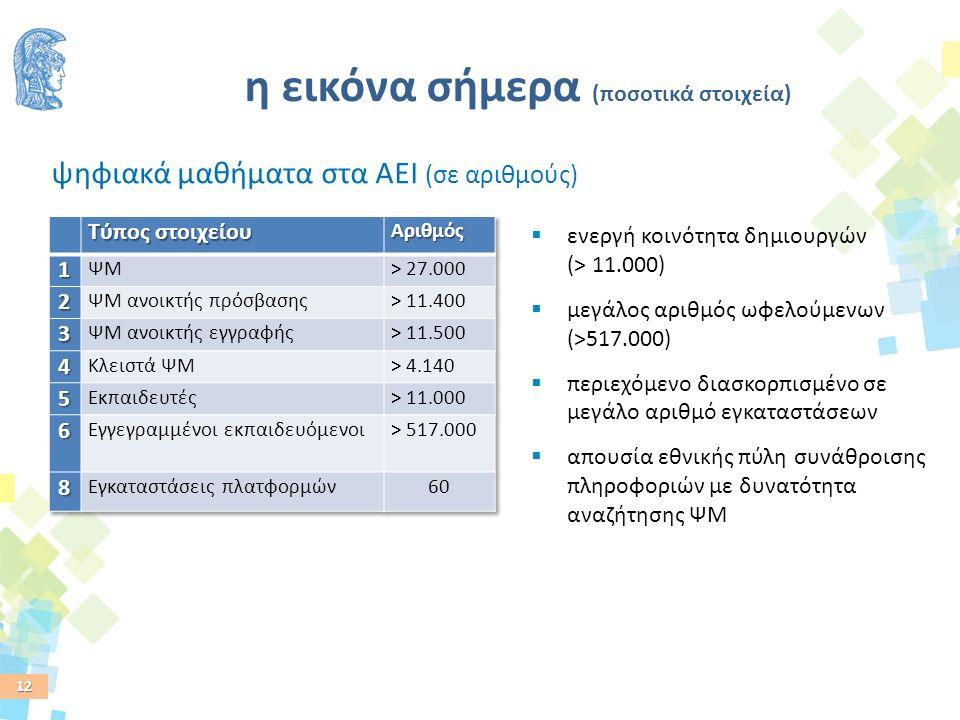 12 η εικόνα σήμερα (ποσοτικά στοιχεία) ψηφιακά μαθήματα στα ΑΕΙ (σε αριθμούς)  ενεργή κοινότητα δημιουργών (> 11.000)  μεγάλος αριθμός ωφελούμενων (>517.000)  περιεχόμενο διασκορπισμένο σε μεγάλο αριθμό εγκαταστάσεων  απουσία εθνικής πύλη συνάθροισης πληροφοριών με δυνατότητα αναζήτησης ΨΜ