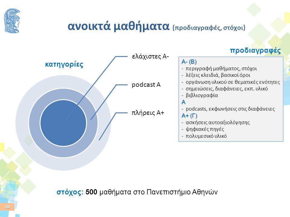 20 ανοικτά μαθήματα (προδιαγραφές, στόχοι) ελάχιστες Α- podcast Α πλήρεις Α+ κατηγορίες προδιαγραφές Α- (Β) Α Α+ (Γ) Α- (Β) - περιγραφή μαθήματος, στόχοι - λέξεις κλειδιά, βασικοί όροι - οργάνωση υλικού σε θεματικές ενότητες - σημειώσεις, διαφάνειες, εκπ.