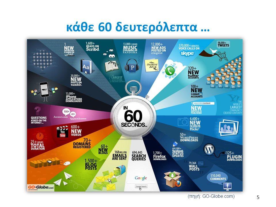 κάθε 60 δευτερόλεπτα … (πηγή: GO-Globe.com) 5
