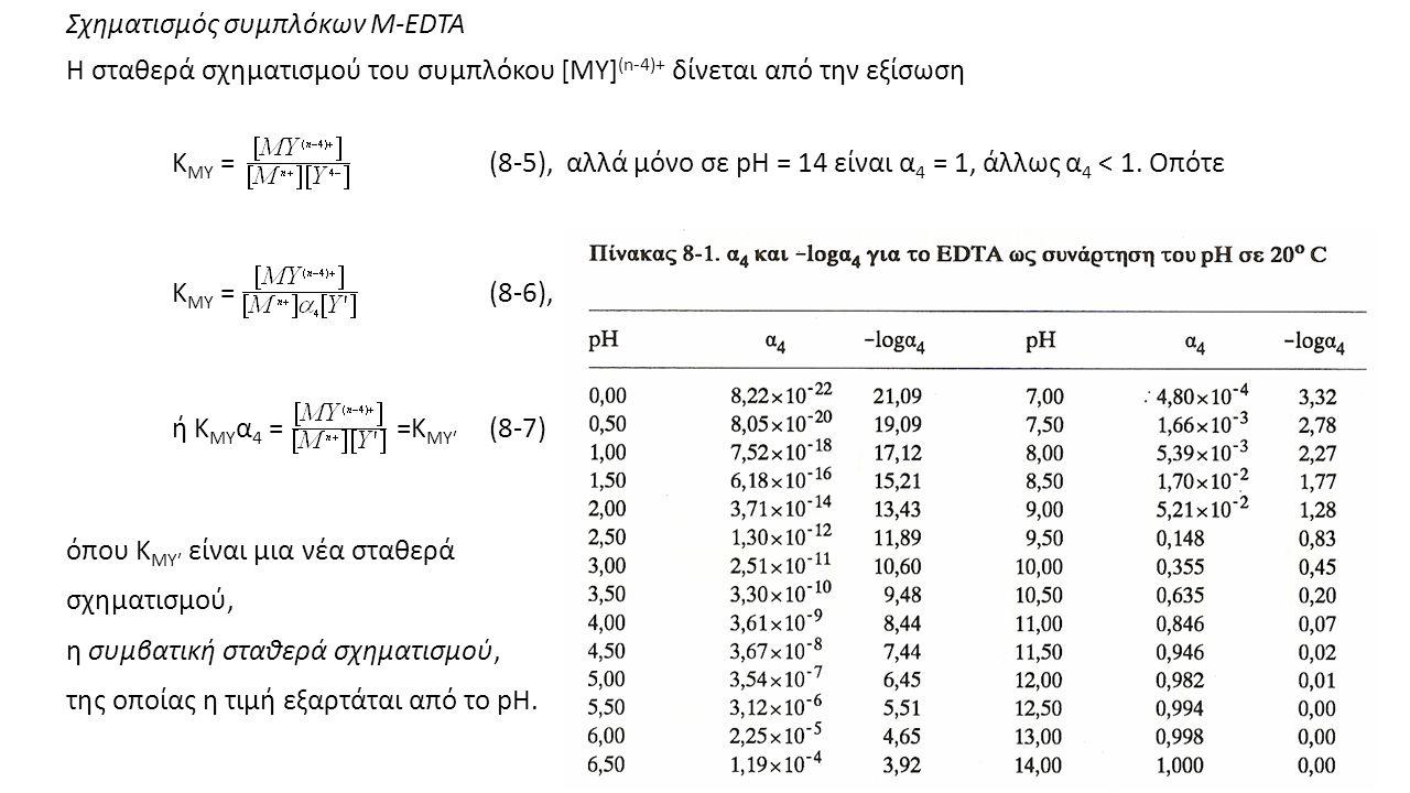 Σχηματισμός συμπλόκων M-EDTA Η σταθερά σχηματισμού του συμπλόκου [MY] (n-4)+ δίνεται από την εξίσωση K MY =(8-5), αλλά μόνο σε pH = 14 είναι α 4 = 1, άλλως α 4 < 1.