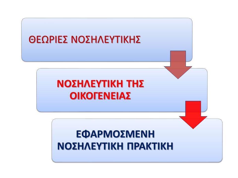 Νοσηλευτική Αξιολόγηση Οικογένειας Διαφορετικές προσεγγίσεις:Οικογένεια ως περιβάλλον του ατόμουΟικογένεια ως σύστημαΟικογένεια ως χρήστης υπηρεσιώνΟικογένεια ως θεσμός της κοινωνίας