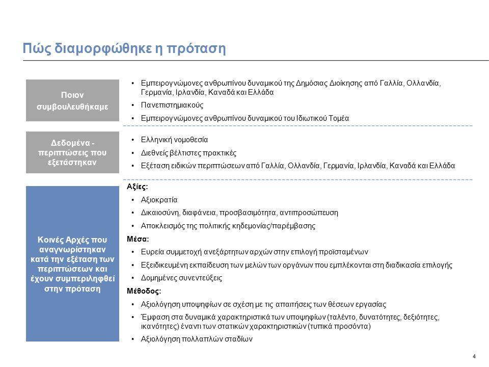4 Πώς διαμορφώθηκε η πρόταση Εμπειρογνώμονες ανθρωπίνου δυναμικού της Δημόσιας Διοίκησης από Γαλλία, Ολλανδία, Γερμανία, Ιρλανδία, Καναδά και Ελλάδα Πανεπιστημιακούς Εμπειρογνώμονες ανθρωπίνου δυναμικού του Ιδιωτικού Τομέα Ελληνική νομοθεσία Διεθνείς βέλτιστες πρακτικές Εξέταση ειδικών περιπτώσεων από Γαλλία, Ολλανδία, Γερμανία, Ιρλανδία, Καναδά και Ελλάδα Αξίες: Αξιοκρατία Δικαιοσύνη, διαφάνεια, προσβασιμότητα, αντιπροσώπευση Αποκλεισμός της πολιτικής κηδεμονίας/παρέμβασης Μέσα: Ευρεία συμμετοχή ανεξάρτητων αρχών στην επιλογή προϊσταμένων Εξειδικευμένη εκπαίδευση των μελών των οργάνων που εμπλέκονται στη διαδικασία επιλογής Δομημένες συνεντεύξεις Μέθοδος: Αξιολόγηση υποψηφίων σε σχέση με τις απαιτήσεις των θέσεων εργασίας Έμφαση στα δυναμικά χαρακτηριστικά των υποψηφίων (ταλέντο, δυνατότητες, δεξιότητες, ικανότητες) έναντι των στατικών χαρακτηριστικών (τυπικά προσόντα) Αξιολόγηση πολλαπλών σταδίων Δεδομένα - περιπτώσεις που εξετάστηκαν Κοινές Αρχές που αναγνωρίστηκαν κατά την εξέταση των περιπτώσεων και έχουν συμπεριληφθεί στην πρόταση Ποιον συμβουλευθήκαμε