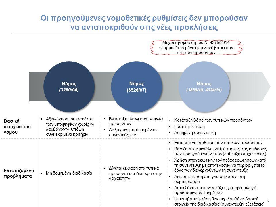 6 Οι προηγούμενες νομοθετικές ρυθμίσεις δεν μπορούσαν να ανταποκριθούν στις νέες προκλήσεις Βασικά στοιχεία του νόμου Αξιολόγηση του φακέλου των υποψηφίων χωρίς να λαμβάνονται υπόψη συγκεκριμένα κριτήρια Κατάταξη βάσει των τυπικών προσόντων Διεξαγωγή μη δομημένων συνεντεύξεων Κατάταξη βάσει των τυπικών προσόντων Γραπτή εξέταση Δομημένη συνέντευξη Εντοπιζόμενα προβλήματα Μη δομημένη διαδικασία Δίνεται έμφαση στα τυπικά προσόντα και ιδιαίτερα στην αρχαιότητα Εκτεταμένη στάθμιση των τυπικών προσόντων Βασίζεται σε μεγάλο βαθμό κυρίως στις επιδόσεις των προηγούμενων ετών (επίτευξη στοχοθεσίας) Χρήση υποχρεωτικής τράπεζας ερωτήσεων κατά τη συνέντευξη με αποτέλεσμα να περιορίζεται το έργο των διενεργούντων τη συνέντευξη Δίνεται έμφαση στη γνώση και όχι στη συμπεριφορά Δε διεξάγονται συνεντεύξεις για την επιλογή προϊσταμένων Τμημάτων Η μεταβατική φάση δεν περιλαμβάνει βασικά στοιχεία της διαδικασίας (συνέντευξη, εξετάσεις) Μέχρι την ψήφιση του Ν.