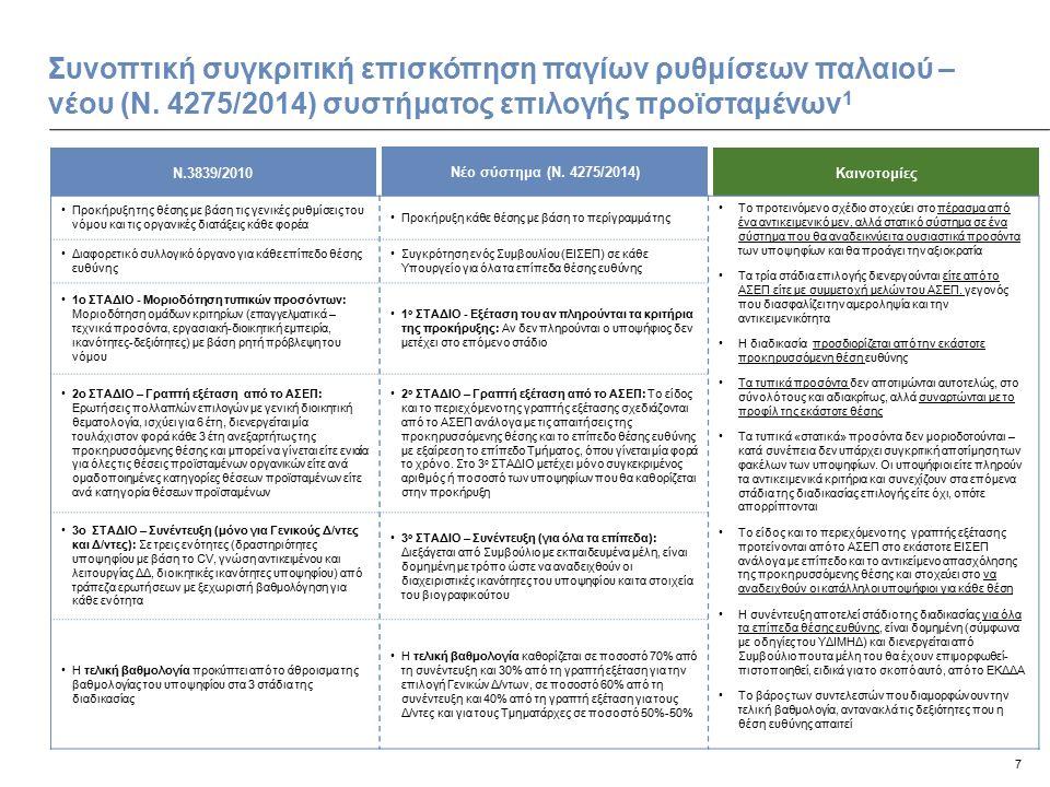 8 Αξιολόγηση των δεξιοτήτων και ικανοτήτων των υποψηφίων Το νέο νομικό πλαίσιο επιτρέπει τον εντοπισμό των κατάλληλων δεξιοτήτων και ικανοτήτων μέσω κατάλληλων εργαλείων αξιολόγησης… Βασικές δεξιότητες και ικανότητες Εργαλεία αξιολόγησης Συνέντευξη Γραπτές Εξετάσεις Δήλωση Ενδιαφ/ντος Φόρμα Αίτησης Βιογραφικό Σημείωμα 1 Ποιοτική παρουσίαση του προφίλ του υποψηφίου 2 Τεχνικές δεξιότητες σχετικές με τη θέση και τη σχετική εμπειρία (τεχνική και διαχειριστική) 3 Γλωσσικές δεξιότητες και γνώση ηλεκτρονικών υπολογιστών 4 Ικανότητα διαχείρισης: Ηγεσία, ικανότητα ανάθεσης καθηκόντων, καθοδήγησης και παροχής συμβουλών 5 Ικανότητα ανάπτυξης στρατηγικού οράματος και μακρόπνοης προσέγγισης ζητημάτων 6 Επικοινωνιακές δεξιότητες: Ικανότητες κατανόησης και πειθούς 7 Λήψη αποφάσεων σε περίπλοκες καταστάσεις 8 Δεξιότητες διαχείρισης αλλαγής 9 Κίνητρο: Προσωπική συμμετοχή και δέσμευση 10 Προσαρμοστικότητα: Ικανότητα προσαρμογής σε δεδομένα περιβάλλοντα, ικανότητα ανάπτυξης δεξιοτήτων 11 Διαχείριση άγχους 12 Δημιουργικότητα: Ικανότητα καινοτομίας, πλούτος πνεύματος και ικανότητα εμπεριστατωμένης αμφισβήτησης ιδεών και καταστάσεων 13Υπηρεσιακή αξιολόγηση