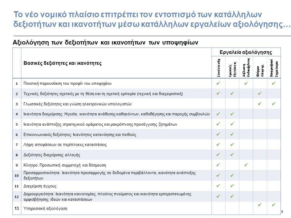 9 …εμπλέκει κατάλληλους φορείς με σαφώς καθορισμένους ρόλους, εξασφαλίζοντας διαφάνεια και υπευθυνότητα… Ενδιαφερόμενα μέρηΡόλοι, αρμοδιότητες και μέλη Ρόλος: Παρέχει γενικές κατευθυντήριες γραμμές και επιβλέπει τη διαδικασία Αρμοδιότητες Επιβλέπει τη διαδικασία Παρέχει οριζόντιες κατευθυντήριες γραμμές και εργαλεία Συνυπογράφει την προκήρυξη με το Υπουργείο που πραγματοποιεί την επιλογή Συντάσσει τα έντυπα αξιολόγησης των συνεντεύξεων σε συνεργασία με το ΕΚΔΔΑ Ρόλος: Εγγυώνται την ποιότητα της επιλογής Αρμοδιότητες: Παραλαμβάνουν τα περιγράμματα των θέσεων ευθύνης και συντάσσουν το προφίλ της θέσης Προσδιορίζουν το περιεχόμενο της προκήρυξης της θέσης Παρέχουν κατευθυντήριες γραμμές και συνεργάζονται με το ΑΣΕΠ στα ακόλουθα: −Στη σύνταξη του έντυπου της αίτησης −Στον καθορισμό του είδους και του περιεχομένου των γραπτών εξετάσεων Επιλέγουν τα μέλη του Συμβουλίου Συνέντευξης από το υφιστάμενο και εκπαιδευμένο προσωπικό που έχει ήδη επιλέξει το ΑΣΕΠ Δημοσιεύουν τα τελικά αποτελέσματα Επιλέγουν τους επιτυχόντες Ρόλος: Διεξάγει τη διαδικασία επιλογής και εξασφαλίζει διαφάνεια Αρμοδιότητες: Δημιουργεί μια «δεξαμενή» από: −Εκπαιδευμένους υπευθύνους διεξαγωγής συνεντεύξεων −Γενικούς Διευθυντές −Εμπειρογνώμονες Ιδιωτικού Τομέα Προτείνει τα μέλη των συλλογικών οργάνων (Συμβούλια Επιλογής και Συμβούλια Συνέντευξης) Σχεδιάζει και υλοποιεί τις απαραίτητες εφαρμογές λογισμικού Συντάσσει το προσχέδιο της προκήρυξης βασισμένο στις κατευθυντήριες γραμμές του ΕΙΣΕΠ Προετοιμάζει το ηλεκτρονικό έντυπο της αίτησης βασισμένο στις κατευθυντήριες γραμμές του ΕΙΣΕΠ Εποπτεύει τα logistics Διαχειρίζεται τις αιτήσεις των υποψηφίων Συνεδριάζει και αποφασίζει επί των ενστάσεων Εκδίδει τις προσωρινές λίστες (αφού διασταυρωθούν οι αιτήσεις με τους φακέλους των υποψηφίων) και εκδίδει τη τελική λίστα επιτυχόντων/ αποτυχόντων (αφού παρθεί απόφαση σχετικά με τις ενστάσεις) Οργανώνει τις γραπτές εξετάσεις, 'ήτοι μεριμνά για τον προσδιορισμό των θεμάτων, τη βαθμολόγηση και επιμελείται των logistics (α