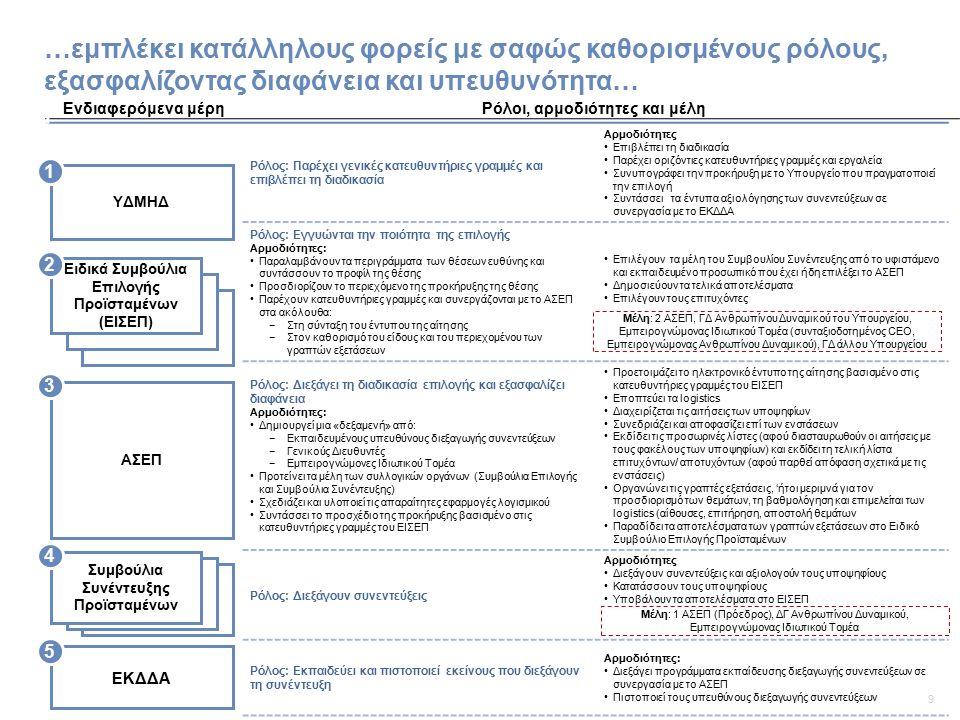 10 …εισάγει μια εφικτή και αξιόπιστη διαδικασία επιλογής… Ειδικό συμβούλιο επιλογής προϊσταμένων ΑΣΕΠ Συμβούλιο Συνέντευξης Προϊσταμένων Προετοιμασία της προκ/ξης 1 Παροχή κατευθ/ριων γραμμών στο ΑΣΕΠ Σύνταξη της προκήρυξης της θέσης Δημοσίευση της προκήρυξης της θέσης Υποψήφιοι Ηλεκτρονική υποβολή αιτήσεων, βιογραφικών σημειωμάτων και δηλώσεων ενδιαφέροντος Εξετάζει κριτήρια επιτυχίας/ απόρριψης 2 Δημοσιεύει την προσωρινή λίστα επιτυχόντων Καταθέτουν ενστάσεις Εξετάζει και αποφασίζει επί των ενστάσεων Δημοσιεύει την τελική λίστα επιτυχόντων/ αποτυχόντων 1.Περιλαμβάνει την ακόλουθη πληροφορία: Προφίλ θέσης ευθύνης, κριτήρια επιτυχίας/ αποτυχίας, προθεσμίες, είδος γραπτής εξέτασης και διαδικασία συνέντευξης, καθορίζει το % ή το όριο επιτυχόντων από το στάδιο της γραπτής εξέτασης στη συνέντευξη, διαδικασία ενστάσεων 2.Κατόπιν ελέγχου των αιτήσεων με έγγραφα από τους φακέλους προσωπικού των υποψηφίων που κατατίθενται στο ΑΣΕΠ (1 η εφαρμογή– στη συνέχεια τα έγγραφα ελέγχονται από τη Δ/νση Προσωπικού του αιτούντος) Ορίζει το είδος, το σκοπό και το πεδίο της γραπτής εξέτασης Συνεισφέρει στο ορισμό, το είδος, το σκοπό και το πεδίο της γραπτής εξέτασης Διεξάγει τη γραπτή εξέταση Διορίζει τα μέλη του συμβουλίου συνέντευξης προϊσταμένων Διεξαγωγή συνεντεύξεων υποψηφίων (Βιογραφικό και δήλωση ενδιαφέροντος) Λαμβάνει τα αποτελέσματα των εξετάσεων (γραπτών/ προφορικών) Συντάσσει την κατάταξη των υποψηφίων Υποβάλει το όνομα του επιλεγέντος υποψηφίου στον Υπουργό Οι κατευθυντήριες γραμμές αναφέρονται σε: Σχεδιασμό της ηλεκτρονικής αίτησης Σχεδιασμό της κατάλληλης γραπτής εξέτασης Προσδιορισμό των κατάλληλων μελών του συμβουλίου συνέντευξης Για επιλογές Προϊσταμένων Τμημάτων τα μέλη είναι: 1 Γενικός Διευθυντής ανθρωπίνου δυναμικού, 2 Διευθυντές Κατανομή βαθμολογίας ανά επίπεδο: Γενικοί Διευθυντές: 30% γραπτές εξετάσεις – 70% συνέντευξη Διευθυντές: 40% γραπτές εξετάσεις – 60% συνέντευξη Τμηματάρχες: 50% γραπτές εξετάσεις – 50% συνέντευξη : Προκήρυξη και υποβολή αίτησης : Γραπτές εξε